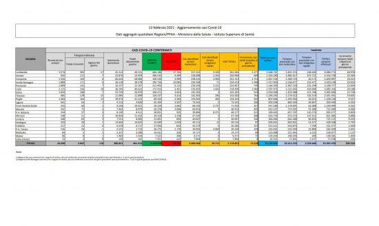 I dati sulla diffusione del Coronavirus in Italia, aggiornati al 13 febbraio 2021