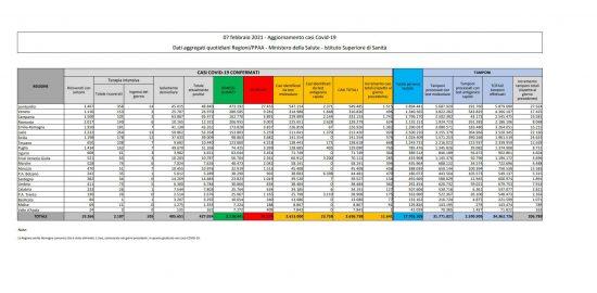 I dati sulla diffusione del Coronavirus in Italia, aggiornati al 7 febbraio 2021
