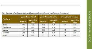Ambiente - I procedimenti di bonifica dei siti contaminati nel Lazio