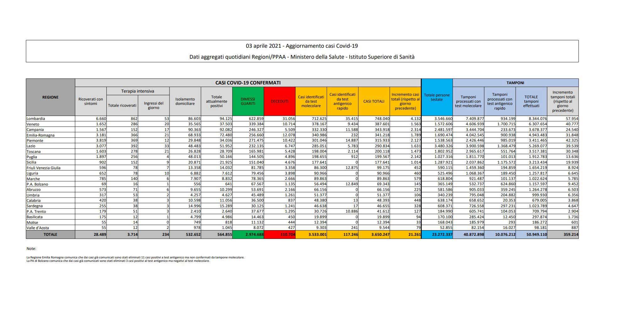 Protezione Civile, il bollettino: 21.261 nuovi contagiati. 376 morti in 24 ore